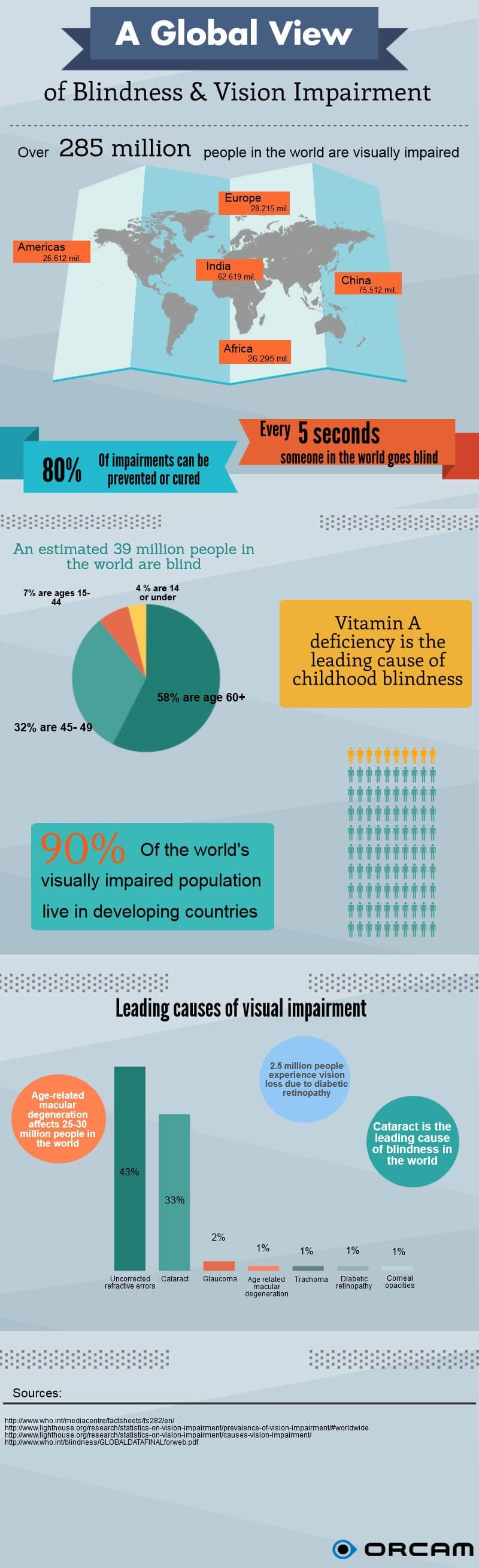 vision visually blinds the communities view infographic products impaired inforgraphic for about of blind blindness and blog impairment global charts en with
